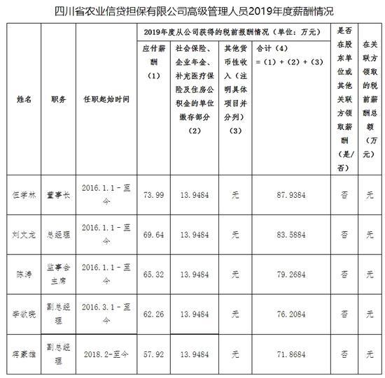 四川省属国有金融企业负责人年薪公示 最高年薪97万