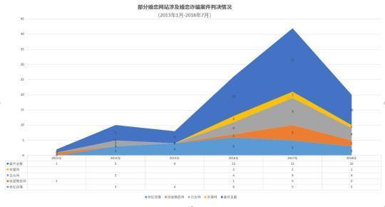 部分婚恋网站涉及婚恋诈骗案件情况 澎湃新闻记者 陈兴王 整理