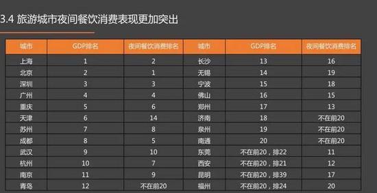 排名前五:北京、上海、深圳、广州、成都