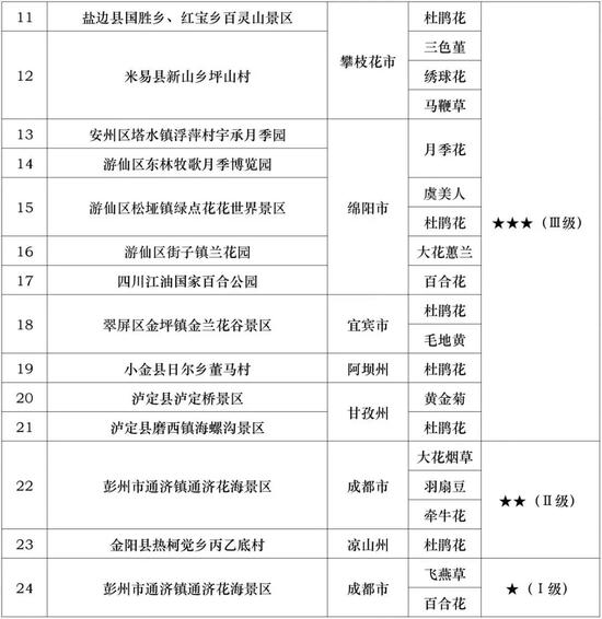 1、花卉观赏指数分级标准