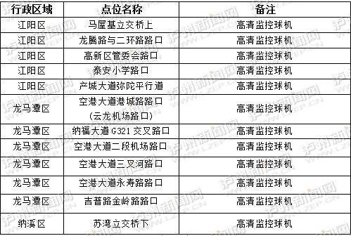 规范行车秩序 泸州市新增22处电子眼