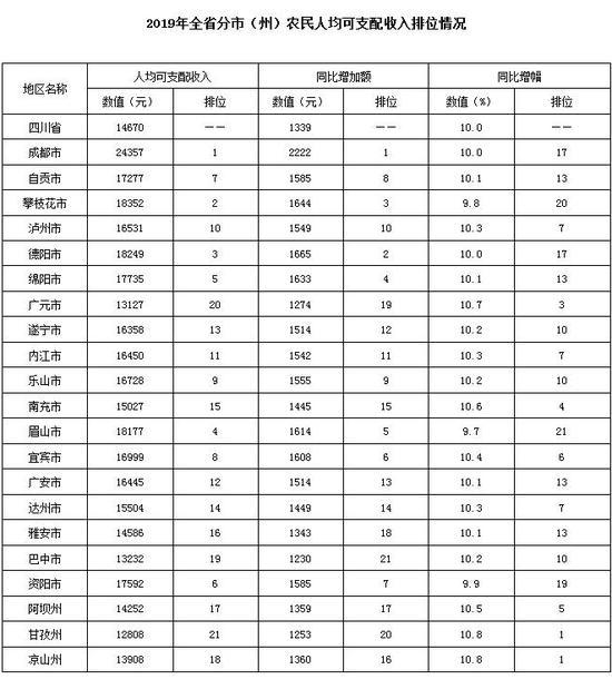 @全川老乡:2019年四川农民增收情况公布 你的家乡排第几