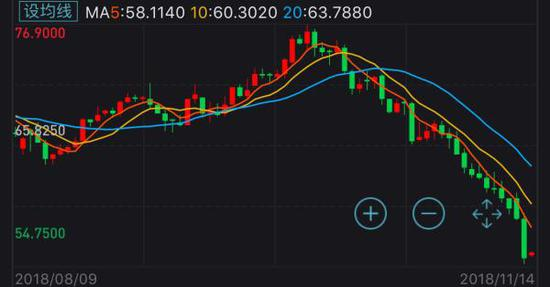 WTI原油期货近期走势