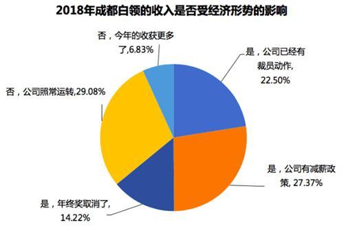 7成蓉城白领能拿年终奖 平均7451元居全国第8