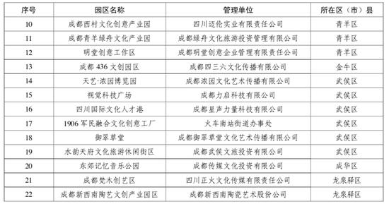 成都首批文创产业园区揭牌 包括西村等31个文创单位