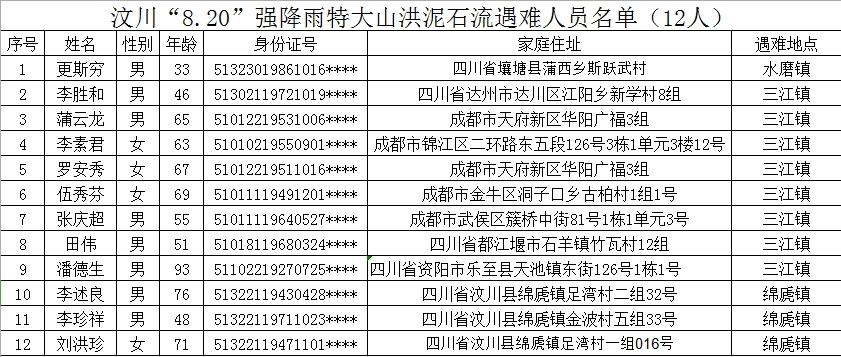 汶川8·20强降雨特大山洪泥石流灾害12名遇难者身份全部确认