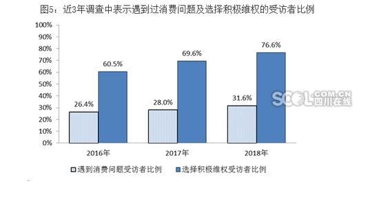 最新出炉的报告:近六成四川人越来越喜欢买买买
