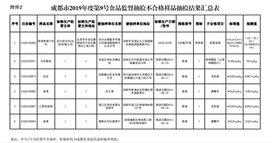 成都市2019年9号食品抽检 发现6批次不合格样品