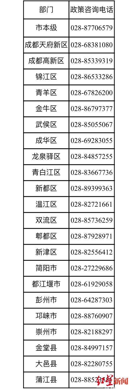 @成都人 失业补助金最高可领6835.2元 自愿离职也能领