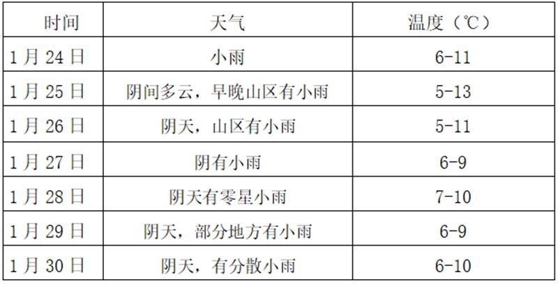 春节期间乐山地区天气预报 以阴雨天气为主