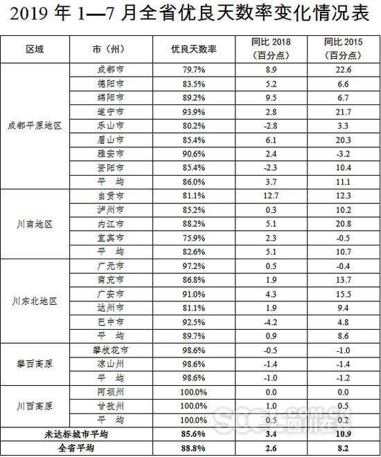 1月至7月四川9个市州优良天数率超9成 看看都有哪些