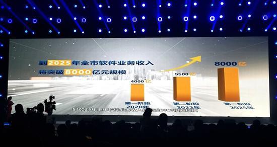 成都软件产业的2025目标:破8000亿、跻身第一方阵