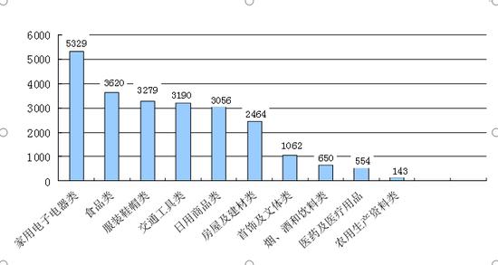 表2 商品大类占总投诉量变化表