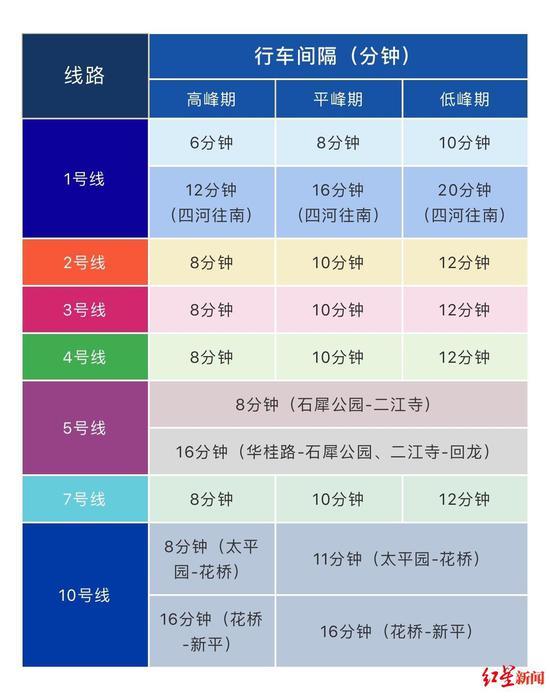 成都地铁调整运营时间 1、3、4、5号线最晚22:00结束
