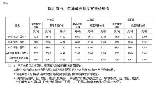 四川:调整汽、柴油最高零售价格 分三个价区