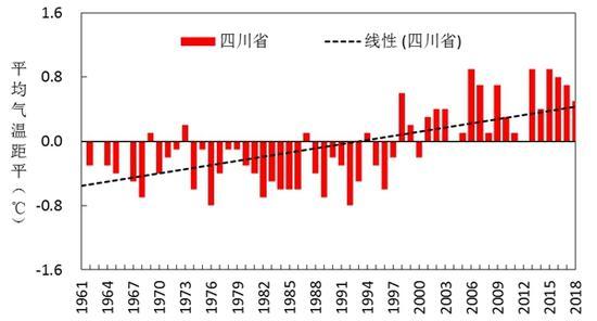 1961—2018年四川平均气温距平变化