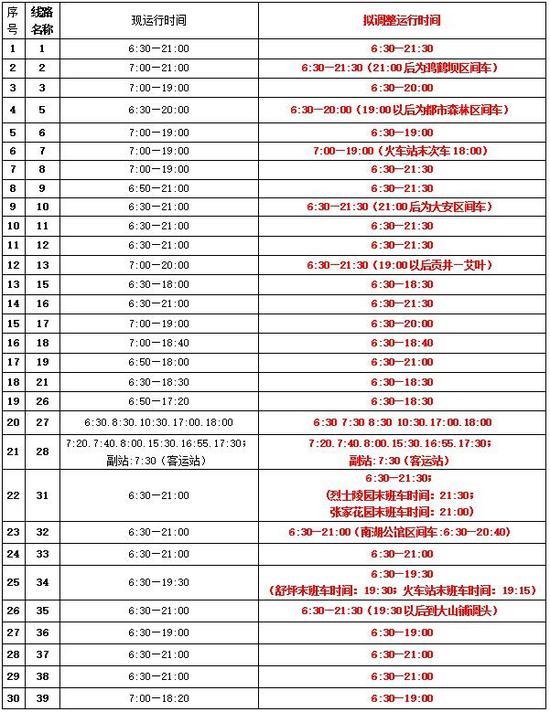 自贡延长56条公交线路服务时间 学生乘车无须扫码认证