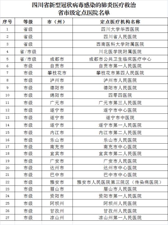 四川省公布新型冠状病毒感染的肺炎医疗救治省市级定点医院