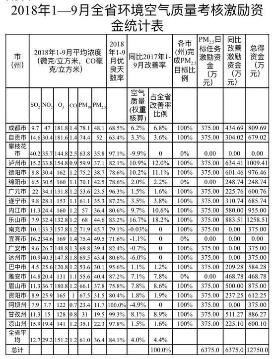 乐山泸州德阳排名全省前三