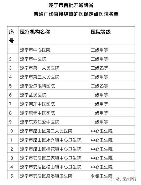 遂宁与全国26个省(区、市)实现跨省异地门诊医保直接结算