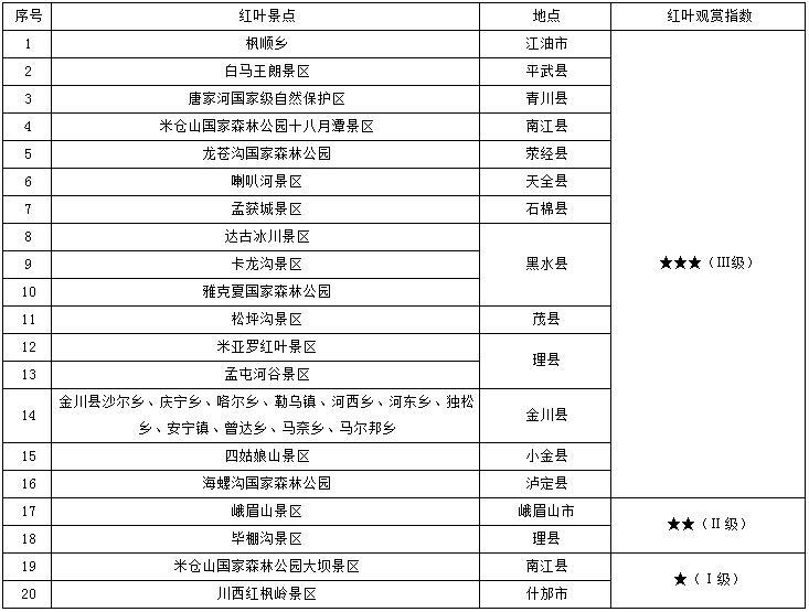 四川最新红叶观赏指数来了 错过这季再等一年