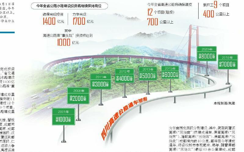 四川高速公路建成里程将超8000公里