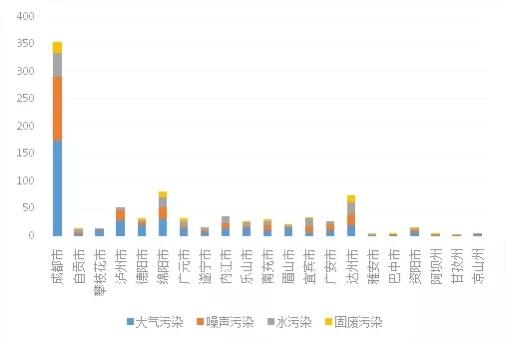 去年12月四川共接到环保举报765件 投诉最多的依然是它