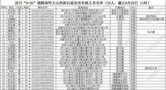汶川8·20强降雨特大山洪泥石流灾害 又1名遇难人员身份确认