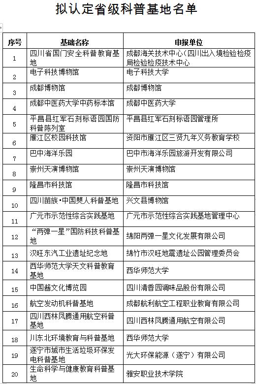四川拟新认定29个省级科普基地 成都博物馆等入选