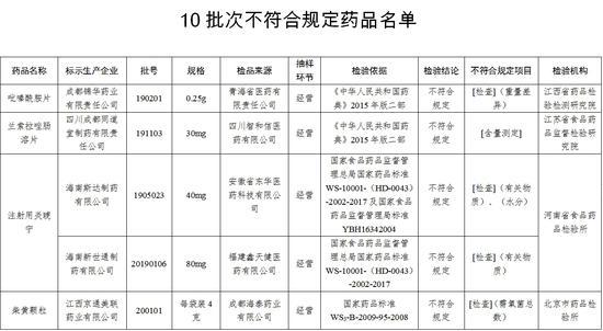 国家药监局通报10批次不合规药品 涉及四川3家药企