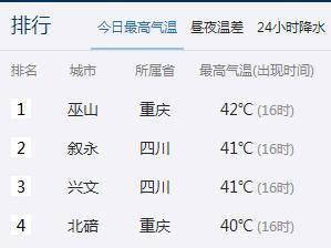 41.7℃!三伏天叙永领跑川内高温