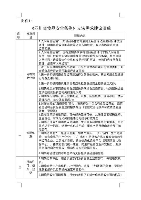 四川为食品安全立法 公开有奖征集立法建议