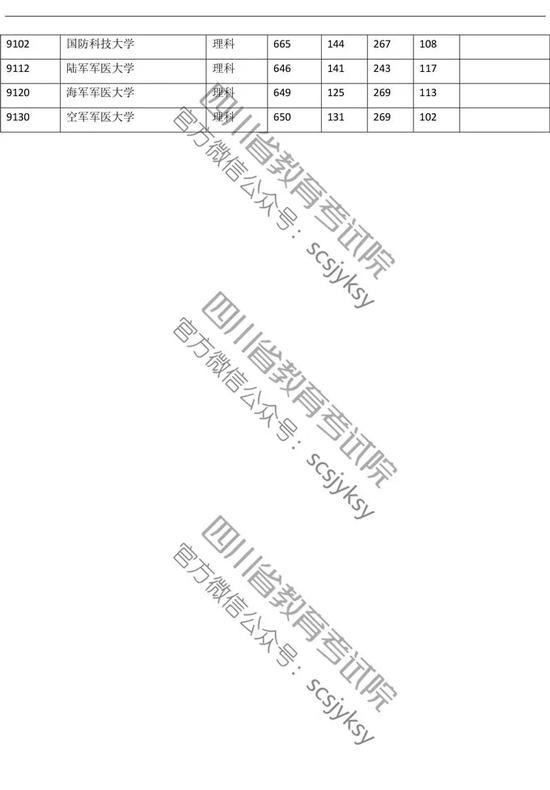 2019年普通高校在川招生本科一批院校录取调档线发布