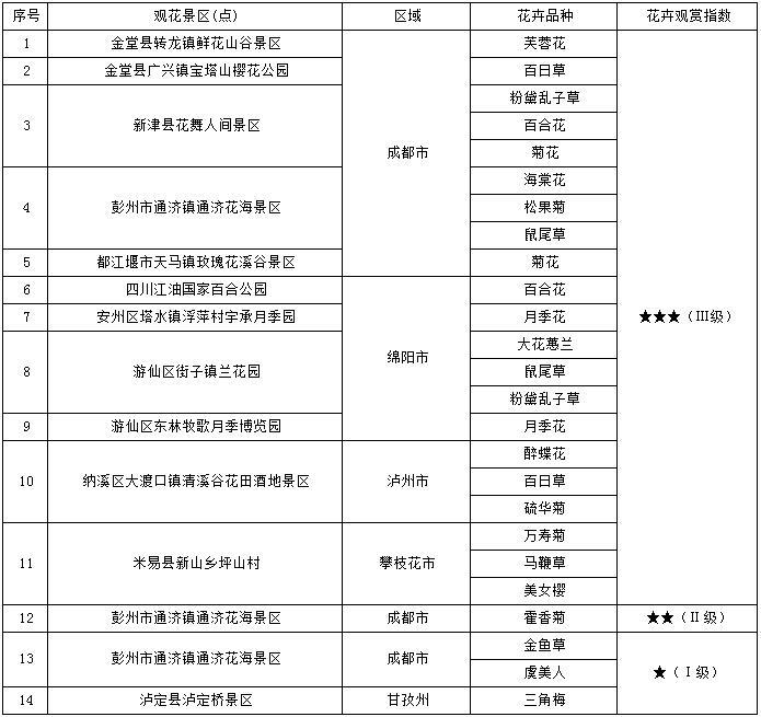 四川最新花卉观赏指数发布 周末赏花去这些地方