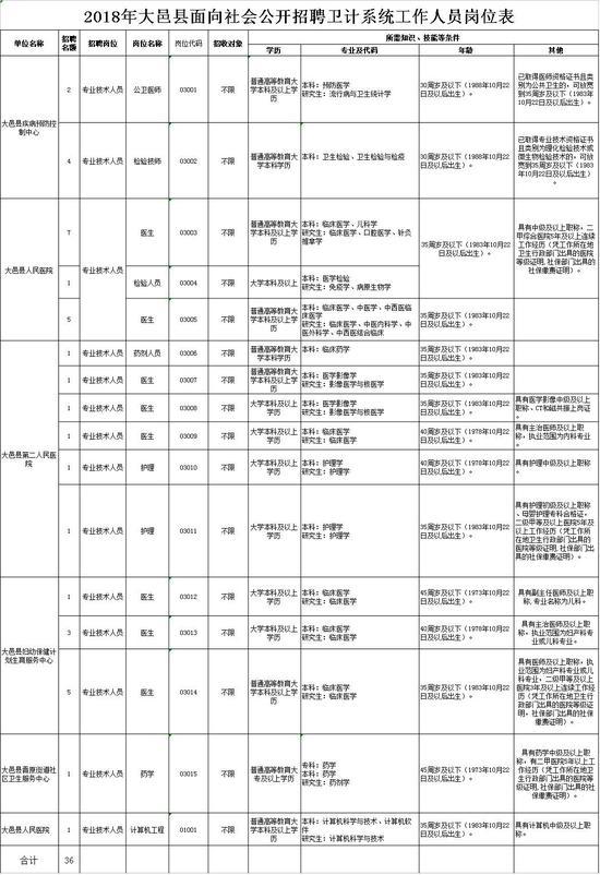 详细:2018年大邑县面向社会公开招聘卫计系统工作人员公告