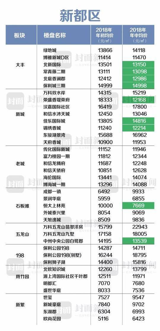 以上房价数据统计时间截止2018年6月15日