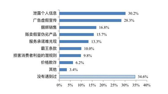 四川人的消费调查报告来了 泄露个人信息最闹心