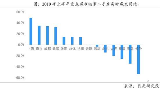 成交上涨均价止跌 成都上半年二手房呈现前高后低