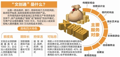 "raybet电竞竞猜app""文创通""亮相 企业最高可获1000万低成本贷款"