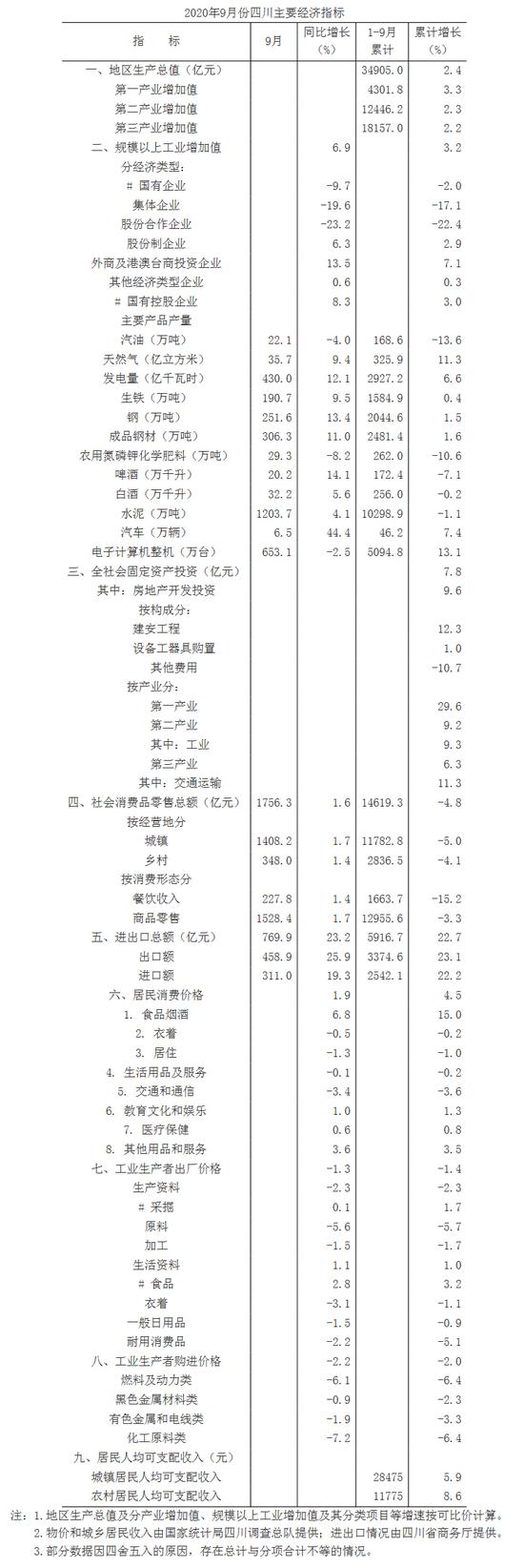 2020年前三季度四川经济形势