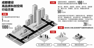 成都今年建1000万m2高品质科创空间 建在哪?高在哪?