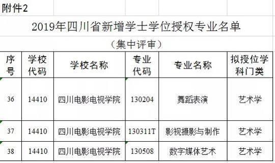川影3个专业新增为学士学位授权专业