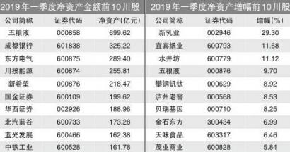 川股2019一季报:五粮液净资产近700亿 新乳业增幅第一