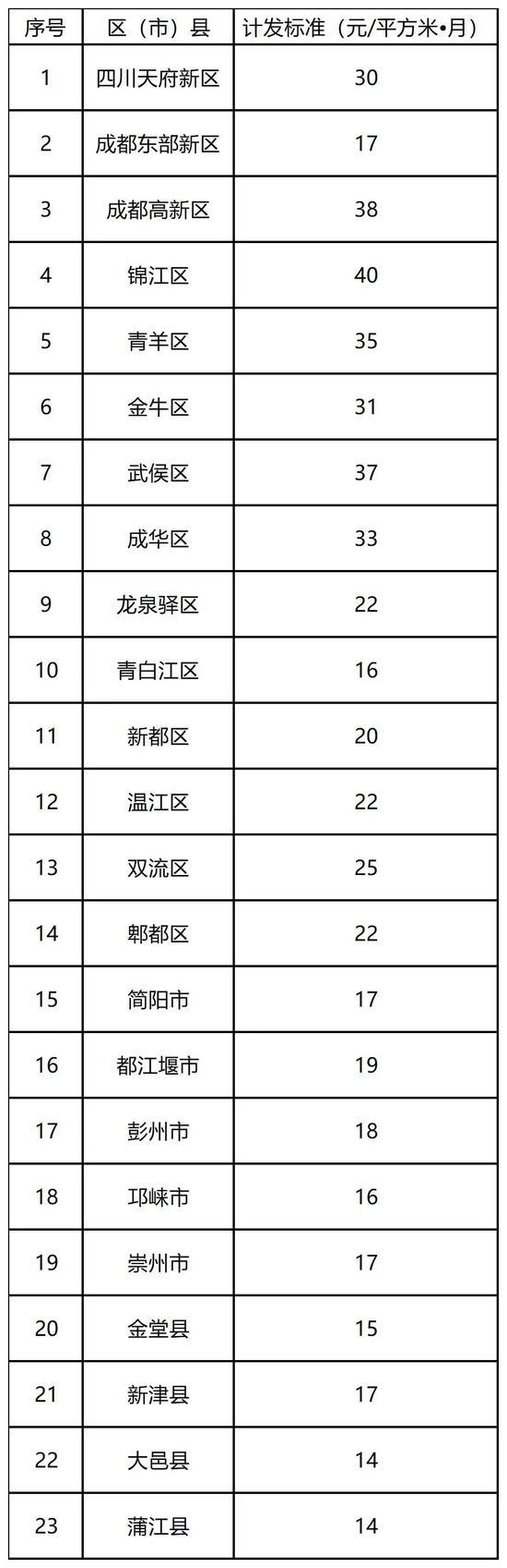 (成都市租赁补贴计发标准)