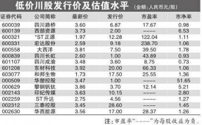 15只白菜价川股 投资价值几何