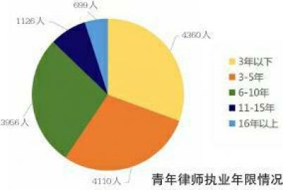 四川青年律师执业状况发展:社会资源不足是青年律师首要困境