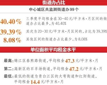 成都住房市场第三季度平均租金公布 春熙路租金最高 每月47.3