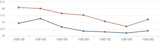 四川未来7天天气变化趋势图