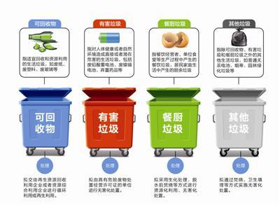 成都生活垃圾管理征求意见:混投垃圾 最高罚200元