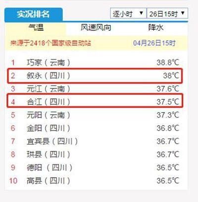 38℃!37.5℃!泸州叙永合江两地拿下全川冠亚军